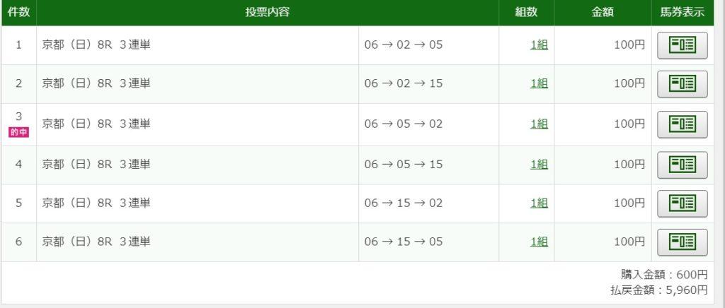 2019年11月10日京都8R5960円3連単予想的中