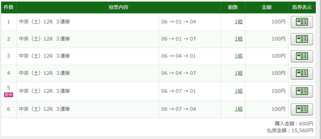 2019年11月30日中京12R15560円3連単予想的中