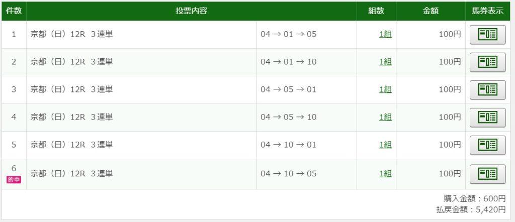 2020年1月12日京都12R5420円3連単6点的中