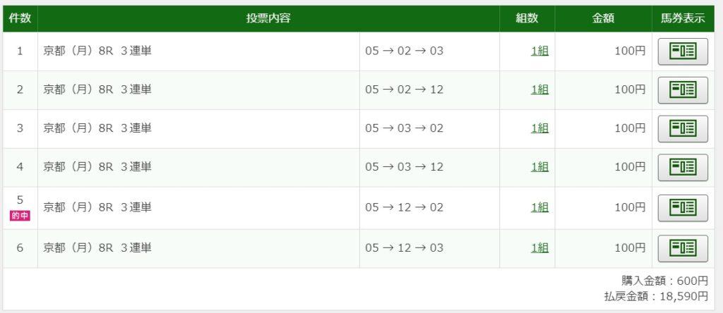 2020年1月13日京都8R18590円3連単6点的中