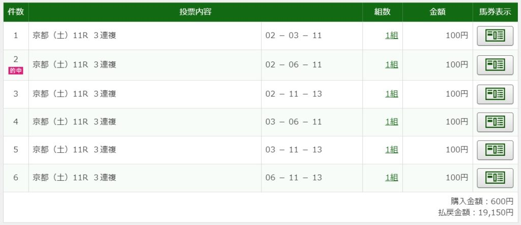 2020年1月18日京都11R19150円3連複6点的中