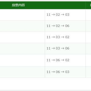 2020年1月18日京都11R30470円3連単6点的中