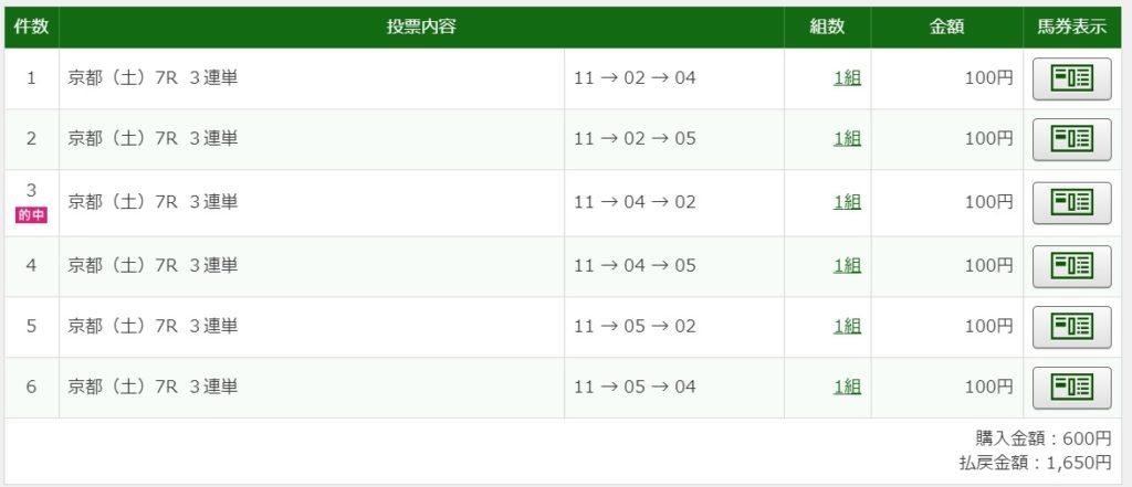 2020年1月25日京都7R1650円3連単6点的中