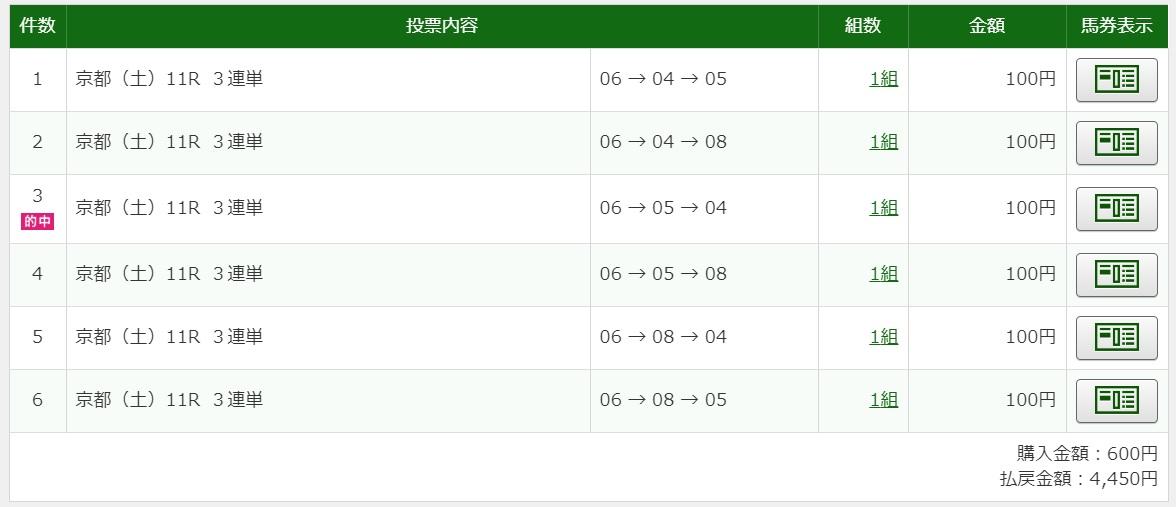 2020年2月8日京都11R4450円3連単6点