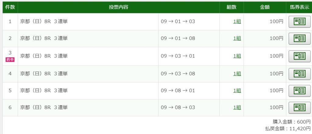 2020年2月9日京都8R11420円3連単6点的中