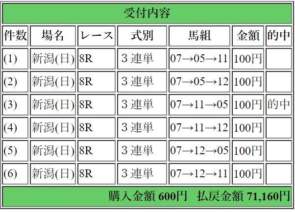 2019年5月25日東京11R10480円3連単6点的中