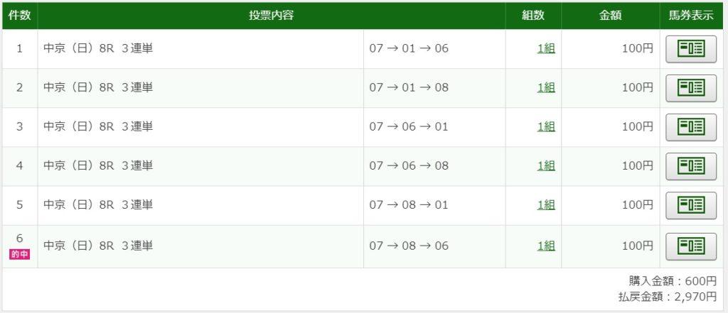2020年3月1日中京8R2970円3連単6点予想的中