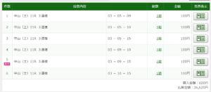 2020年3月14日中山牝馬S・36200円3連複6点的中.