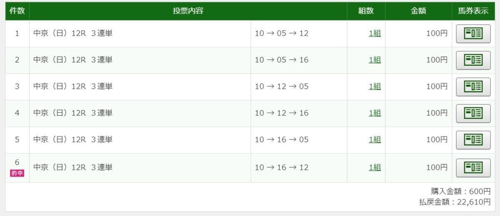 2020年3月29日中京12R22610円3連単6点的中