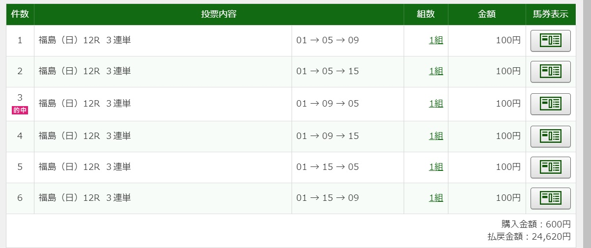 2020年4月12日福島12R24620円3連単6点的中