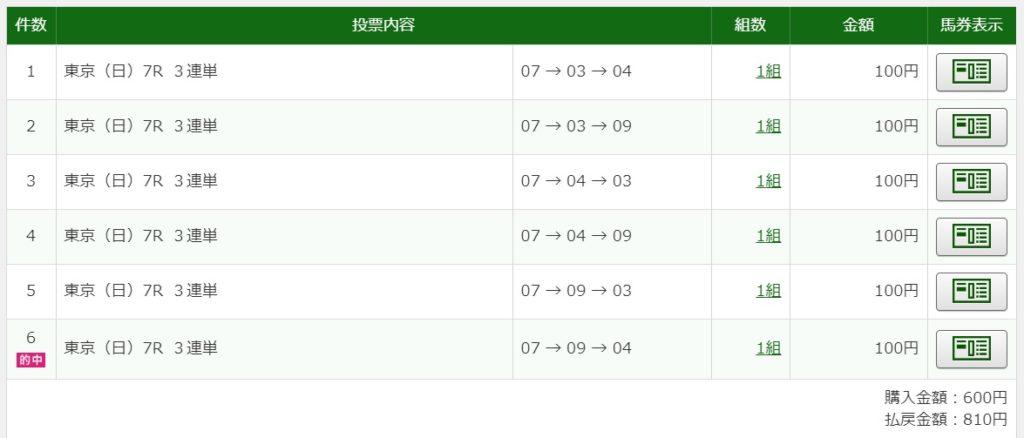 2020年4月26日東京7R810円3連単6点的中