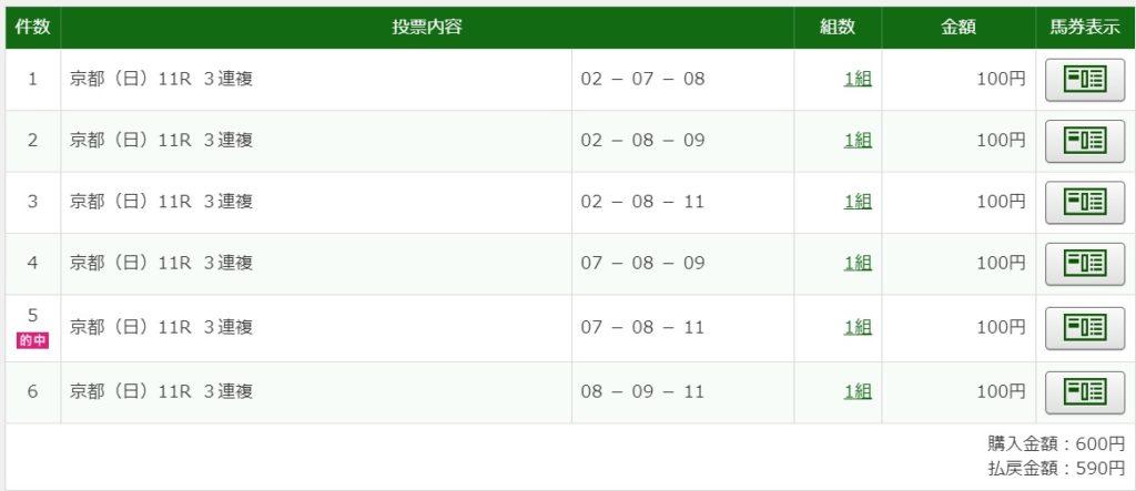 2020年5月10日京都11R590円3連複6点的中