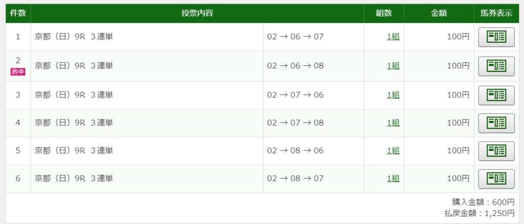 2020年5月17日京都9R1250円3連単6点的中