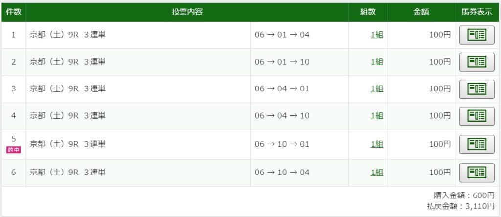 2020年5月2日京都9R3110円3連単6点的中