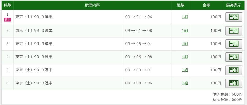 2020年5月2日東京9R660円3連単6点的中
