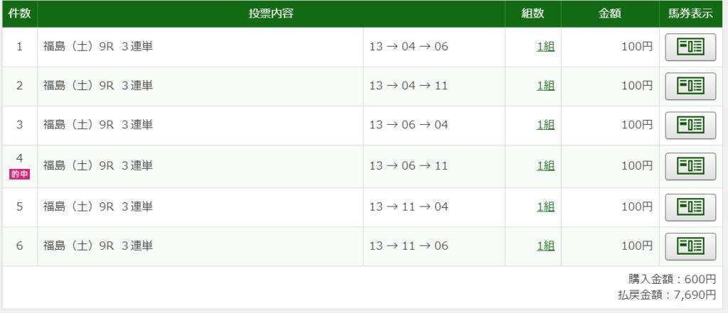 2020年5月2日福島9R7960円3連単6点的中