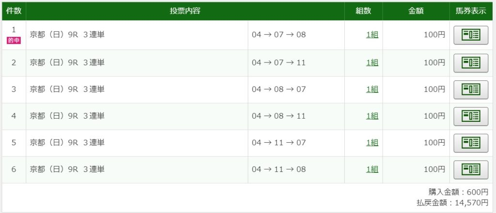 2020年5月31日京都9R14570円3連単6点的中