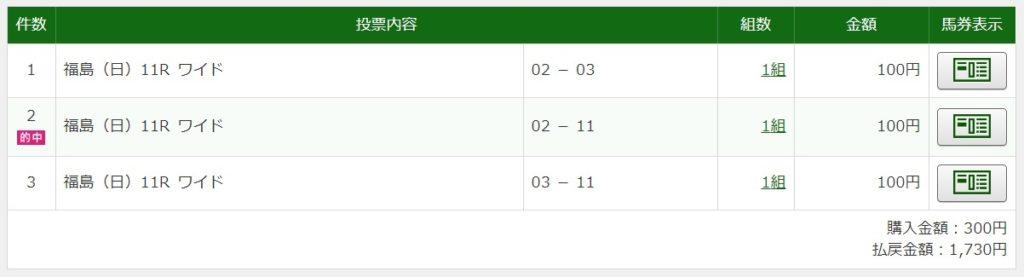 2020年7月5日ラジオnikkei賞1730円ワイド3点的中