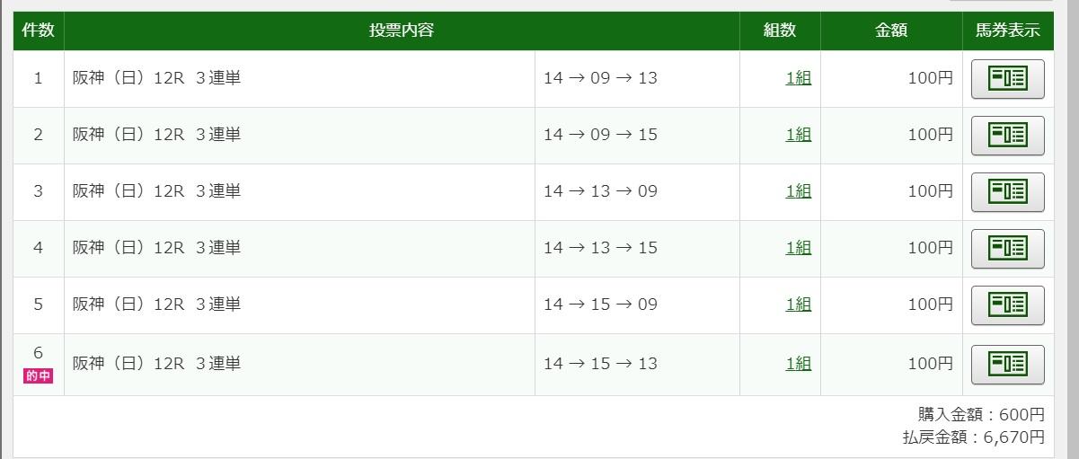 2020年7月5日阪神12R6670円3連単6点的中