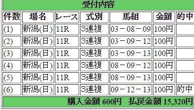 2015年8月9日レパードスS・3連複6点15,320円的中