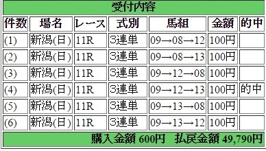 2015年8月9日レパードスS・3連単6点49,790円的中