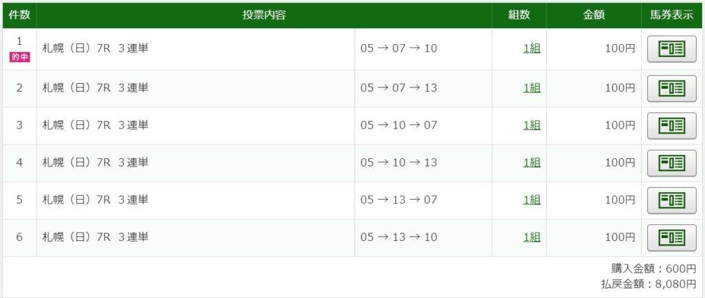 2020年8月9日札幌7R8080円3連単6点的中