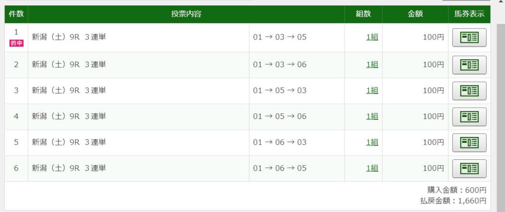 2020年10月24日新潟11R2100円3連複6点的中