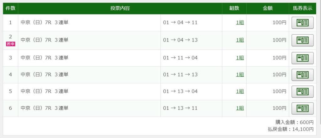 2020年9月20日中京7R14100円3連単6点的中