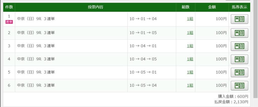 2020年10月4日中京9R2130円3連単6点的中