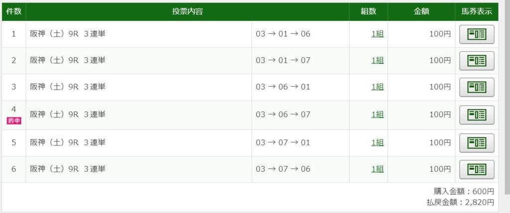 2020年11月14日阪神9R2820円3連単6点的中