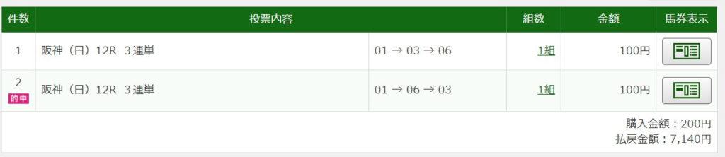 2020年12月27日阪神12R7140円3連単6点的中