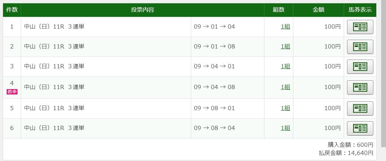 2021年1月24日AJCC中山11R14640円3連単6点的中