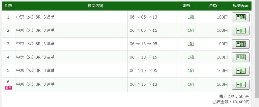 2021年1月5日中京9R13400円3連単6点的中