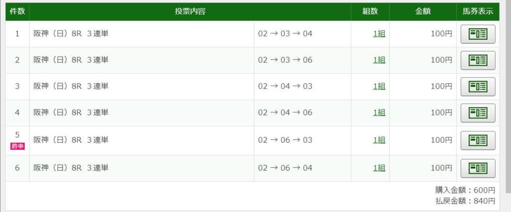 2021年2月21日阪神8R840円3連単6点