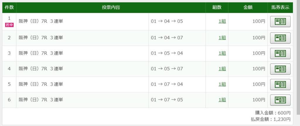 2021年3月20日阪神7R1230円3連単6点的中