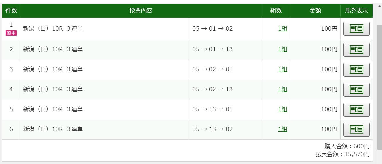 2021年4月25日新潟10R15570円3連単6点的中