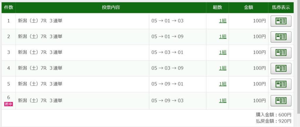 2021年5月1日新潟7R920円3連単6点的中