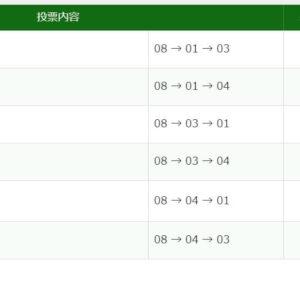 2021年5月22日新潟10R29150円3連単6点的中