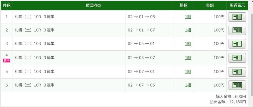 2021年6月12日札幌10R12180円3連単6点的中