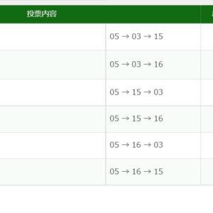 2021年6月12日東京12R33390円3連単6点的中