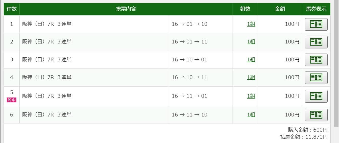 2021年6月20日阪神7R11870円3連単6点的中