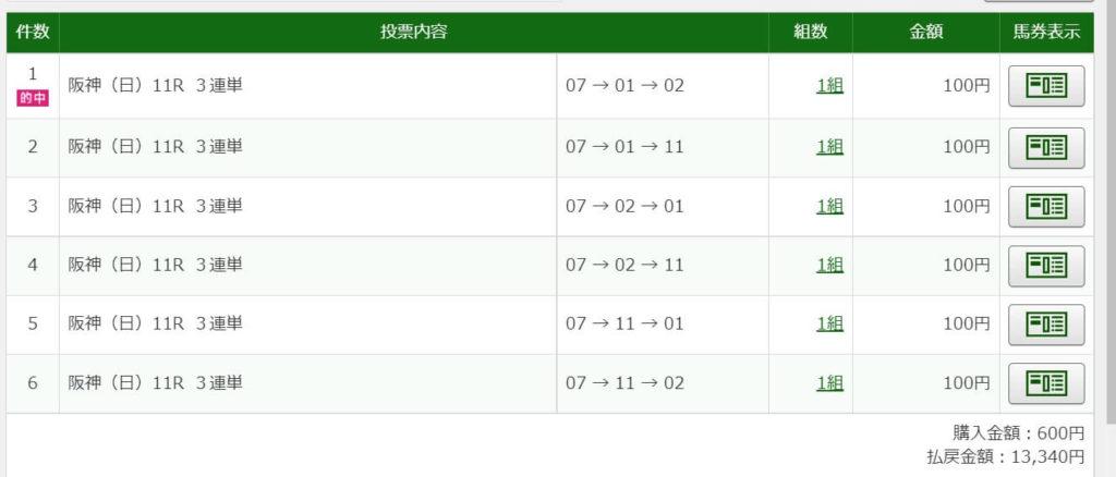 2021年6月27日宝塚記念・13340円3連単6点的中