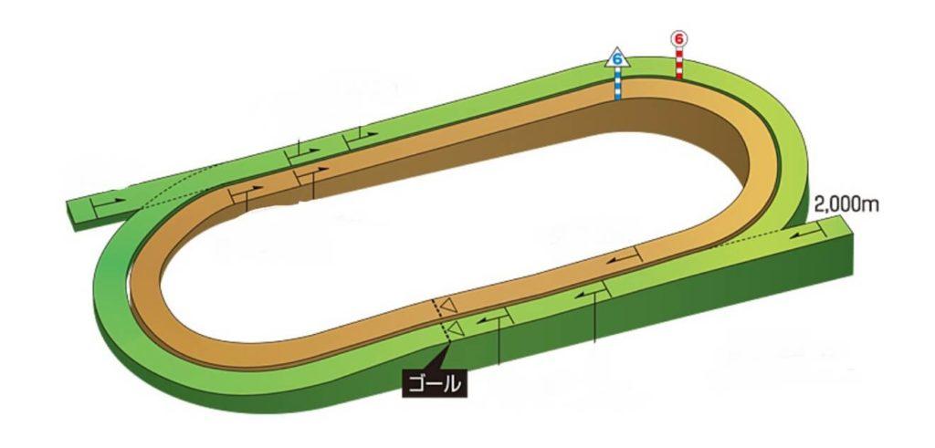 函館競馬場芝2000m