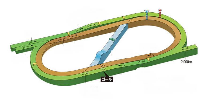 福島競馬場芝2000m