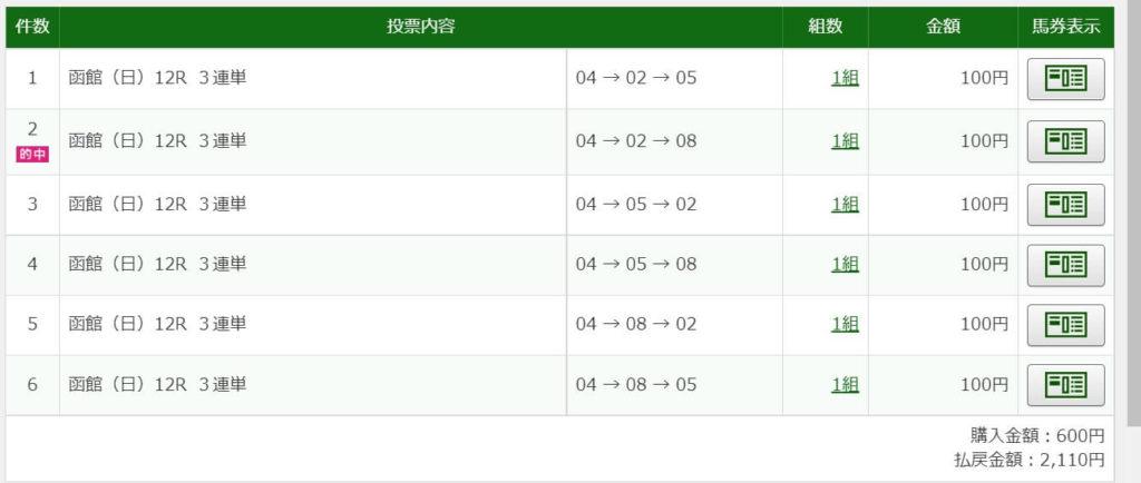 2021年7月4日函館12R2110円3連単6点的中