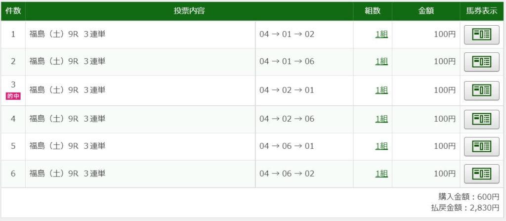 2021年7月10日福島9R2830円3連単6点的中
