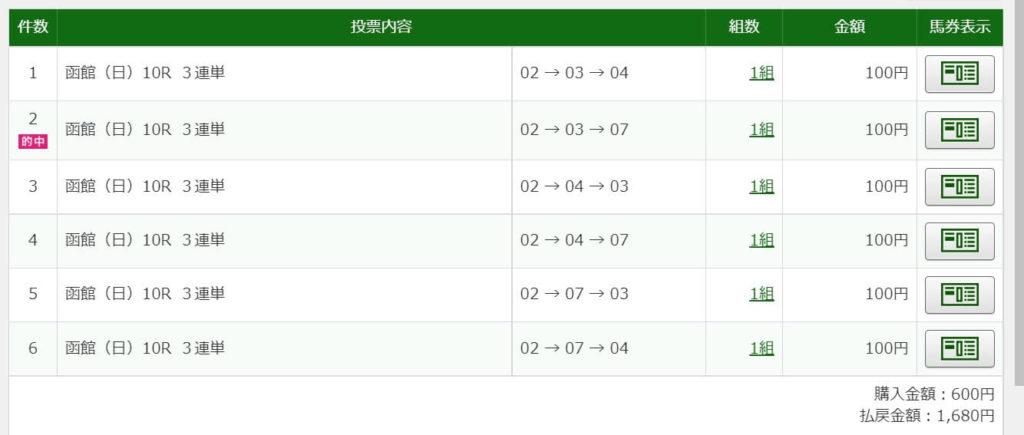 2021年7月11日函館10R1680円3連単6点的中