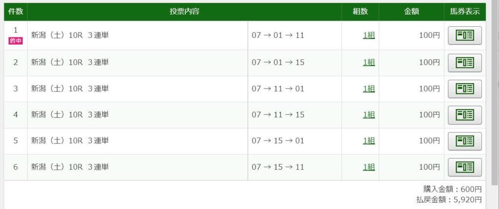 2021年8月14日新潟10R5920円3連単6点的中