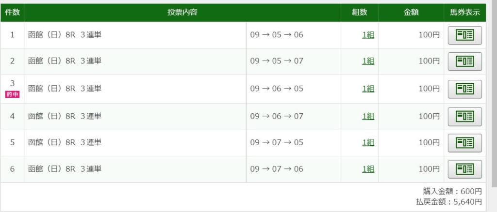 2021年8月8日函館8R5640円3連単6点的中