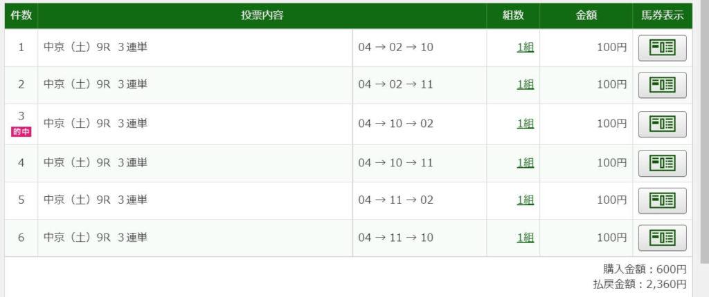 2021年9月11日中京9R2360円3連単6点的中